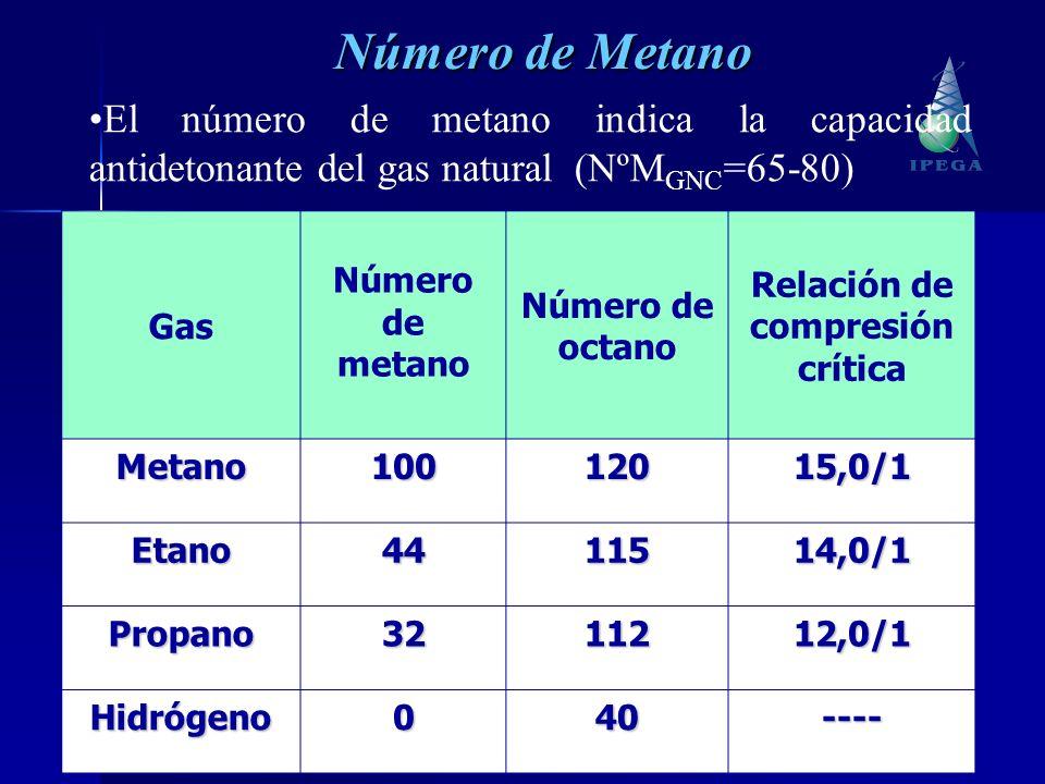 13 El número de metano indica la capacidad antidetonante del gas natural (NºM GNC =65-80) Gas Número de metano Número de octano Relación de compresión