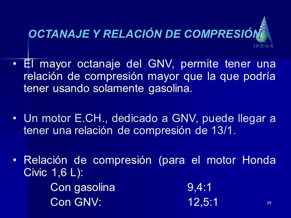 15 OCTANAJE Y RELACIÓN DE COMPRESIÓN El mayor octanaje del GNV, permite tener una relación de compresión mayor que la que podría tener usando solament
