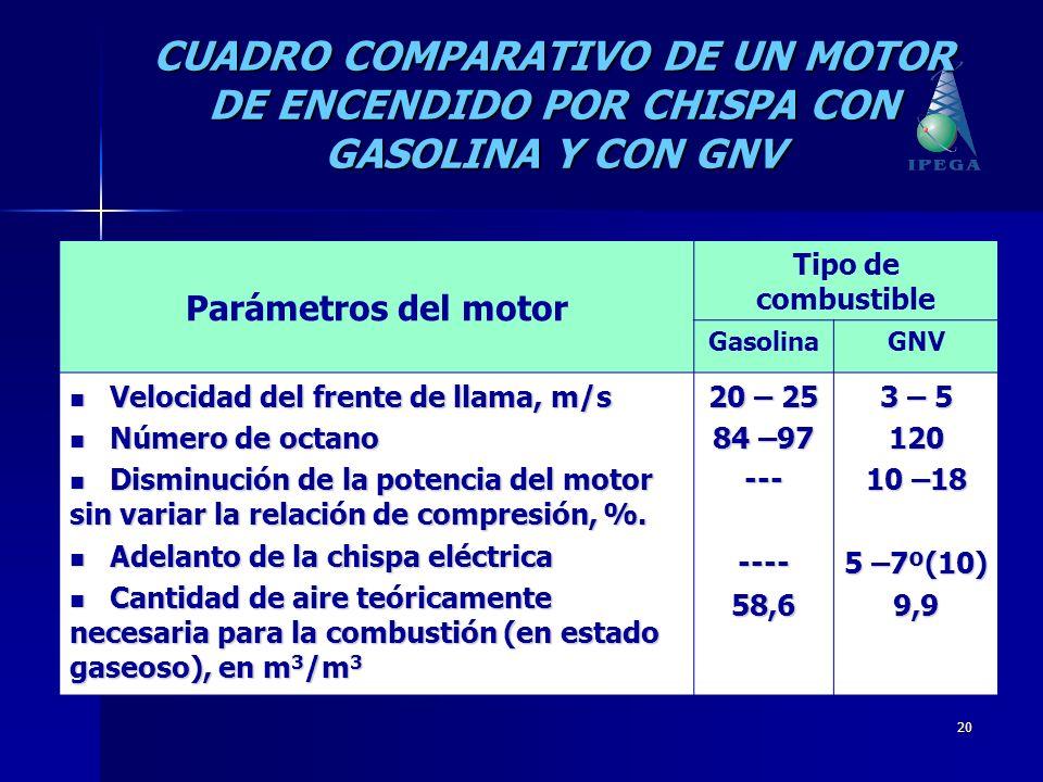 20 CUADRO COMPARATIVO DE UN MOTOR DE ENCENDIDO POR CHISPA CON GASOLINA Y CON GNV Parámetros del motor Tipo de combustible GasolinaGNV Velocidad del fr