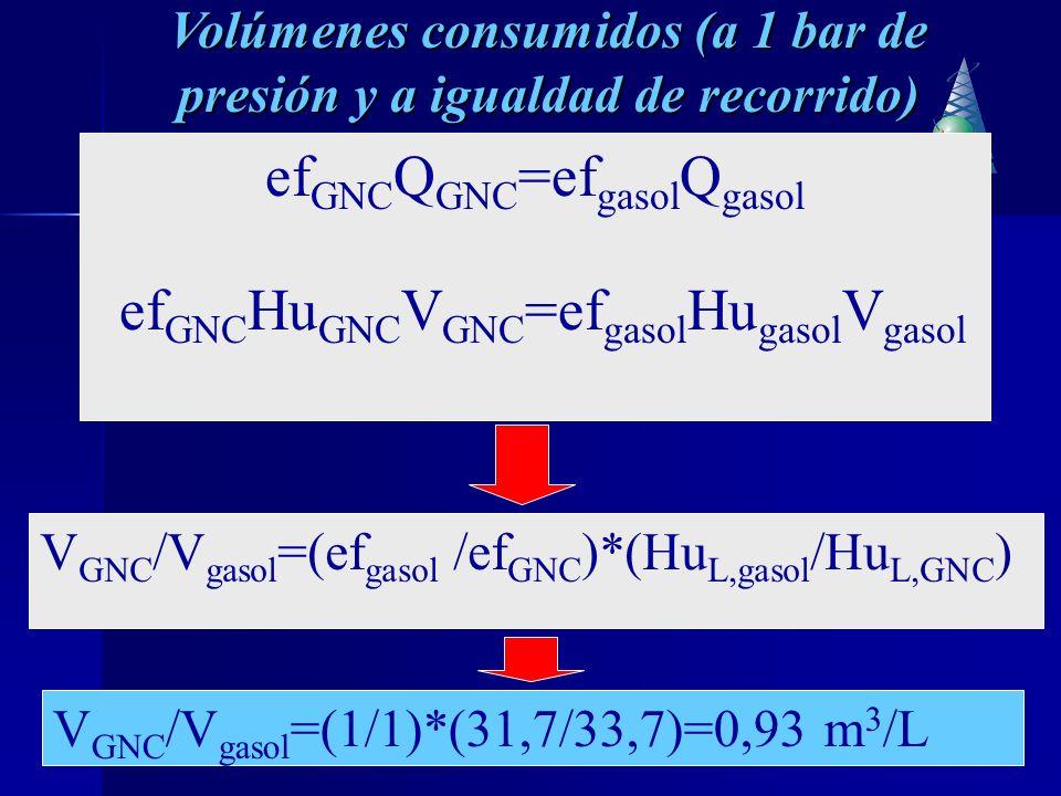 5 La equivalencia entre la gasolina y el GNC * es aproximadamente a 1 m 3 de GNC igual a 1,08- 1,13 L de gasolina (que es la unidad en la que se comercializará este producto) de GNV.