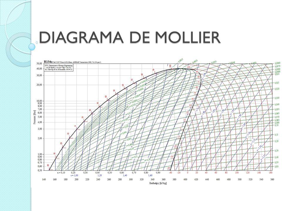 Zona Líquido Subenfriado Zona mezcla líquido - vapor L í n e a l í q u i d o s a t u r a d o L í n e a V a p o r S a t u r a d o Zona Vapor Sobrecalentado Resumen líneas y zonas del diagrama de Mollier Línea de entalpía constante