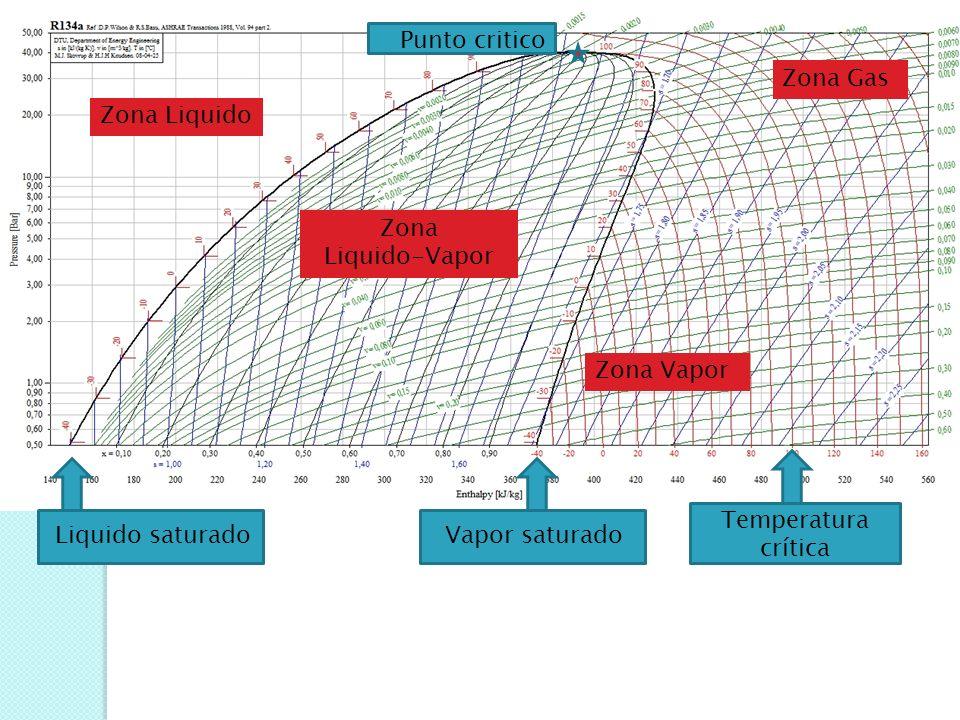 Zona Liquido-Vapor Liquido saturadoVapor saturado Cuando se representa el funcionamiento de una instalación en el diagrama, veremos que la condensació