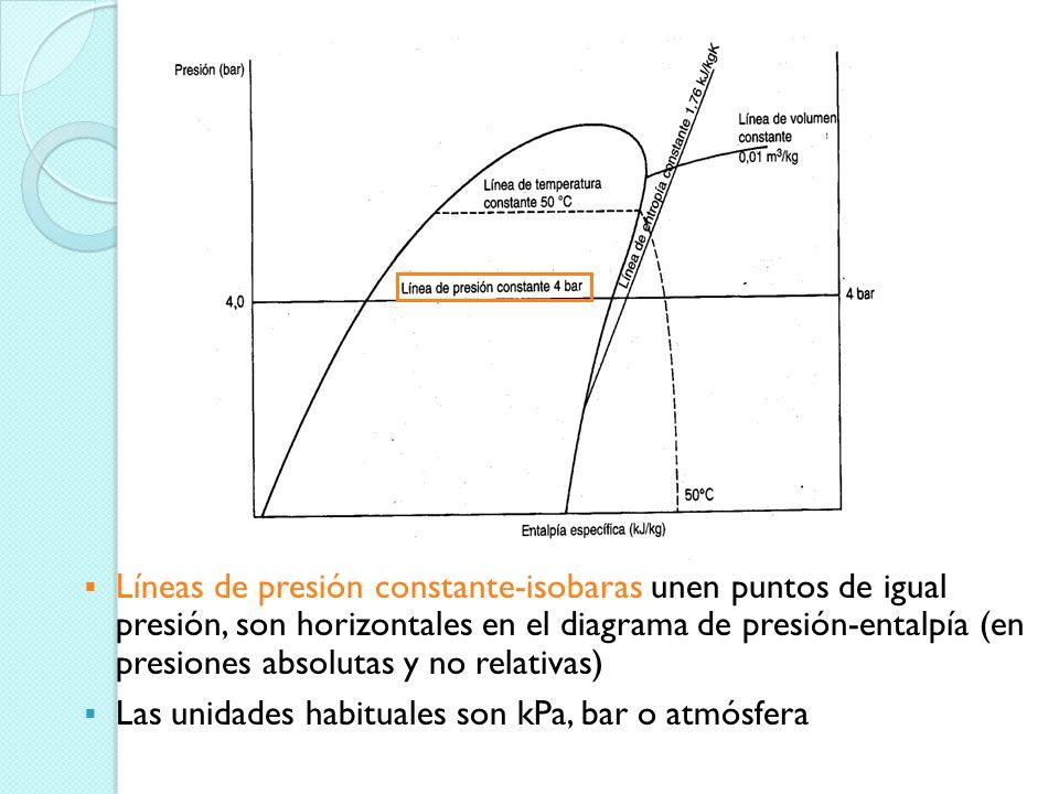 Líneas de presiones: Las líneas horizontales corresponden a las presiones absolutas (Pre. absoluta=Pre. relativa o manométrica + Pre. atmosférica). En