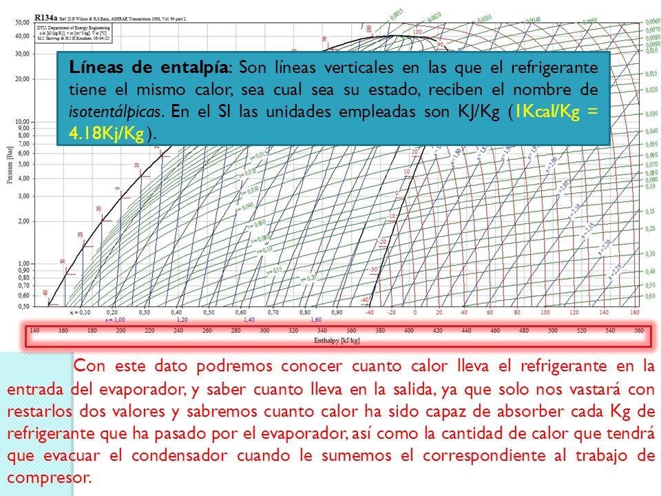 Líneas de presión constante-isobaras unen puntos de igual presión, son horizontales en el diagrama de presión-entalpía (en presiones absolutas y no re