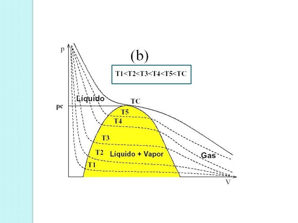 Líneas de temperatura: Reciben el nombre de isotermas. En la zona de líquido se aproximan mucho a la vertical, y no se suelen representar en el diagra