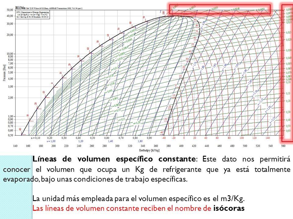 Líneas de calidad: Son líneas oblicuas y casi verticales en el interior de la campana, entre las curvas de líquido saturado y vapor saturado, indican