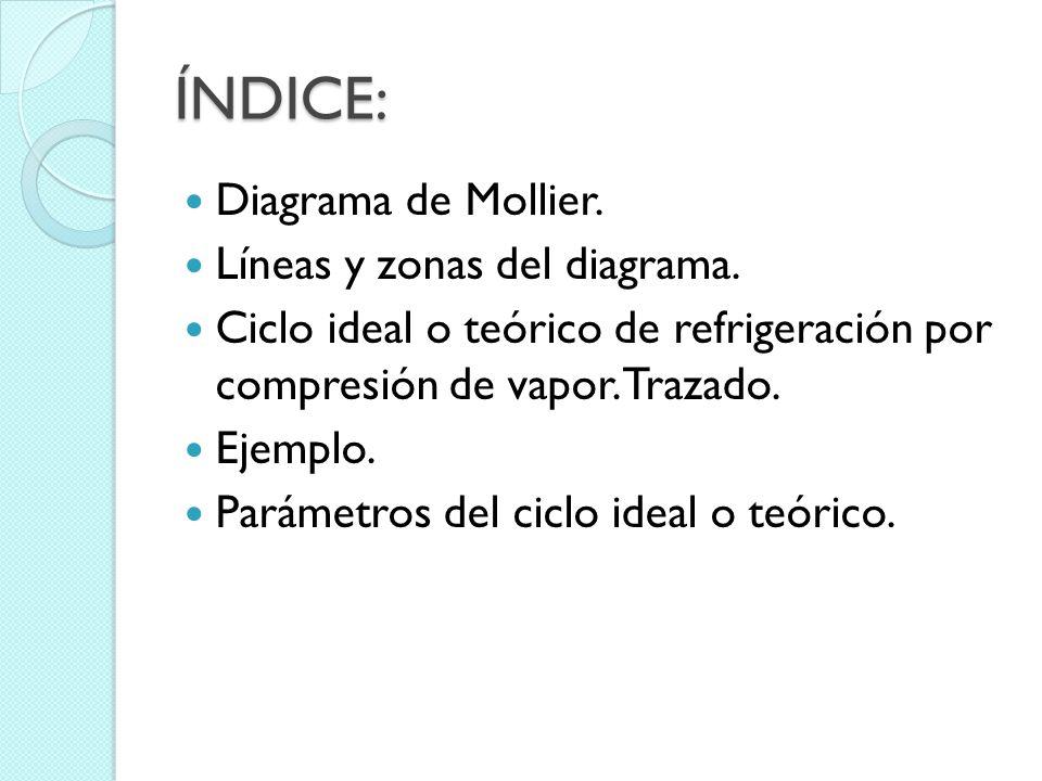 ÍNDICE: Diagrama de Mollier.Líneas y zonas del diagrama.