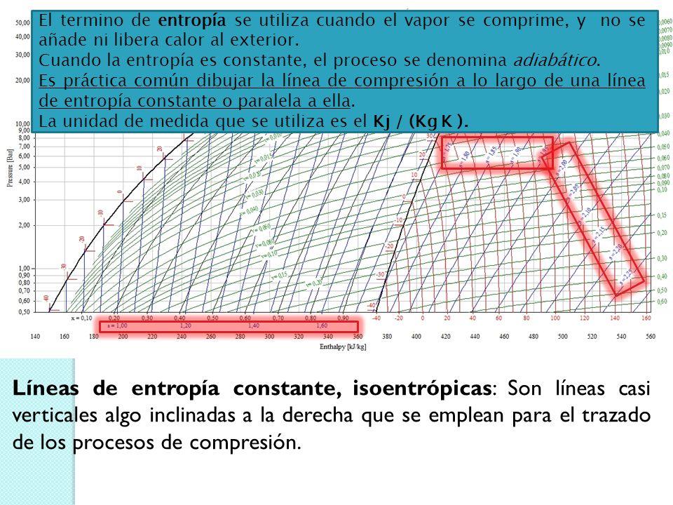 Líneas de volumen específico constante: Este dato nos permitirá conocer el volumen que ocupa un Kg de refrigerante que ya está totalmente evaporado, b