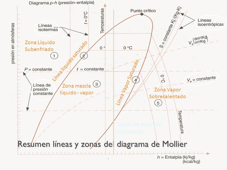 Líneas de entropía constante, isoentrópicas: Son líneas casi verticales algo inclinadas a la derecha que se emplean para el trazado de los procesos de