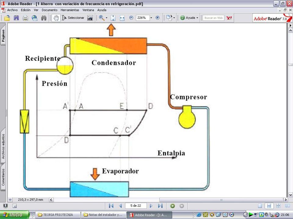 Zona Líquido Subenfriado Zona mezcla líquido - vapor L í n e a l í q u i d o s a t u r a d o L í n e a V a p o r S a t u r a d o Zona Vapor Sobrecalen