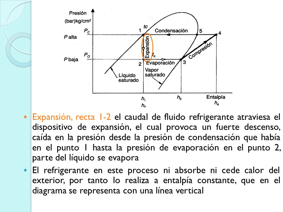 Punto 1.- Refrigerante en estado líquido saturado a presión y temperatura de condensación, está en la intersección de la curva de líquido saturado con