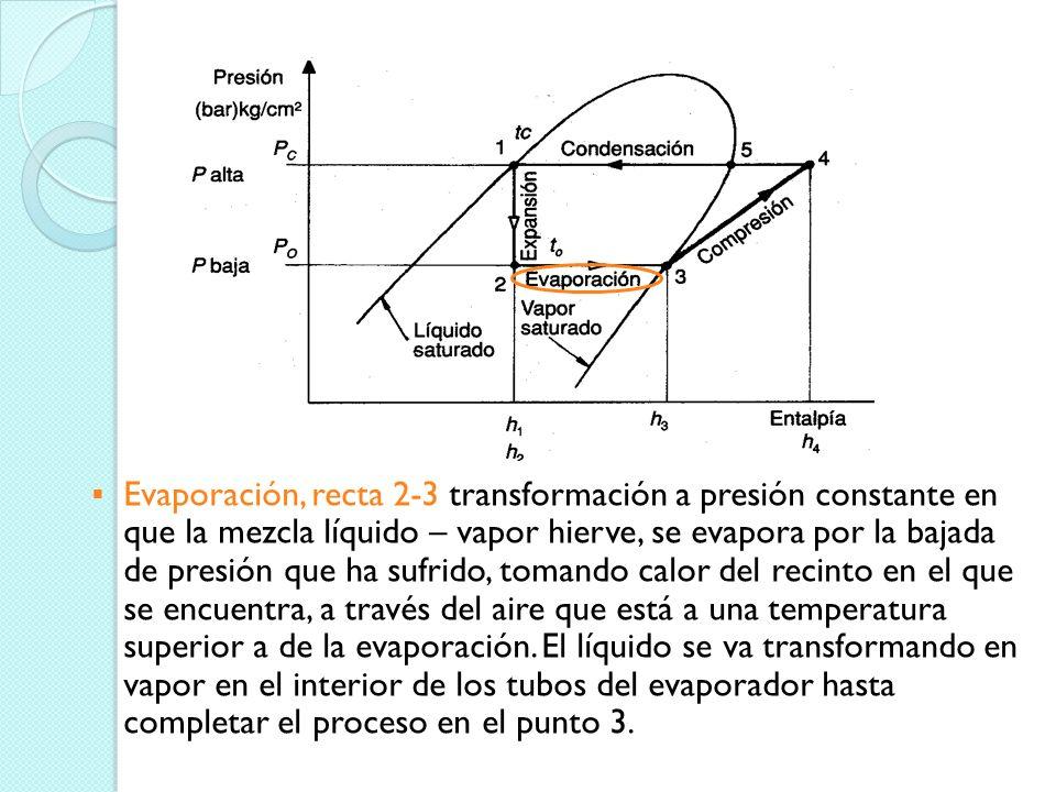 Punto 2.- Refrigerante en estado de mezcla líquido-vapor a la temperatura y presión de evaporación en un proceso de entalpía constante. Esta en el cor