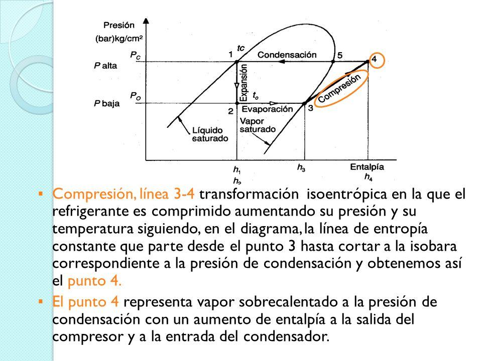 Punto 3.- Refrigerante en estado vapor saturado a la temperatura y presión de evaporación que ha incrementado su entalpía. Esta en el corte de la líne