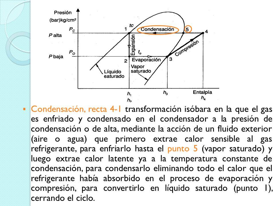 Compresión, línea 3-4 transformación isoentrópica en la que el refrigerante es comprimido aumentando su presión y su temperatura siguiendo, en el diag