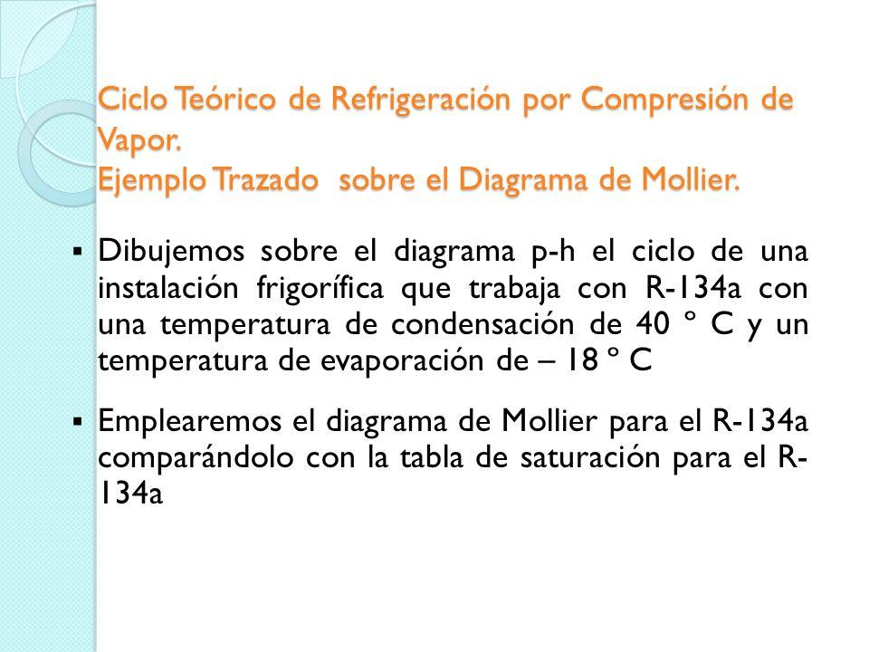 Condensación, recta 4-1 transformación isóbara en la que el gas es enfriado y condensado en el condensador a la presión de condensación o de alta, med