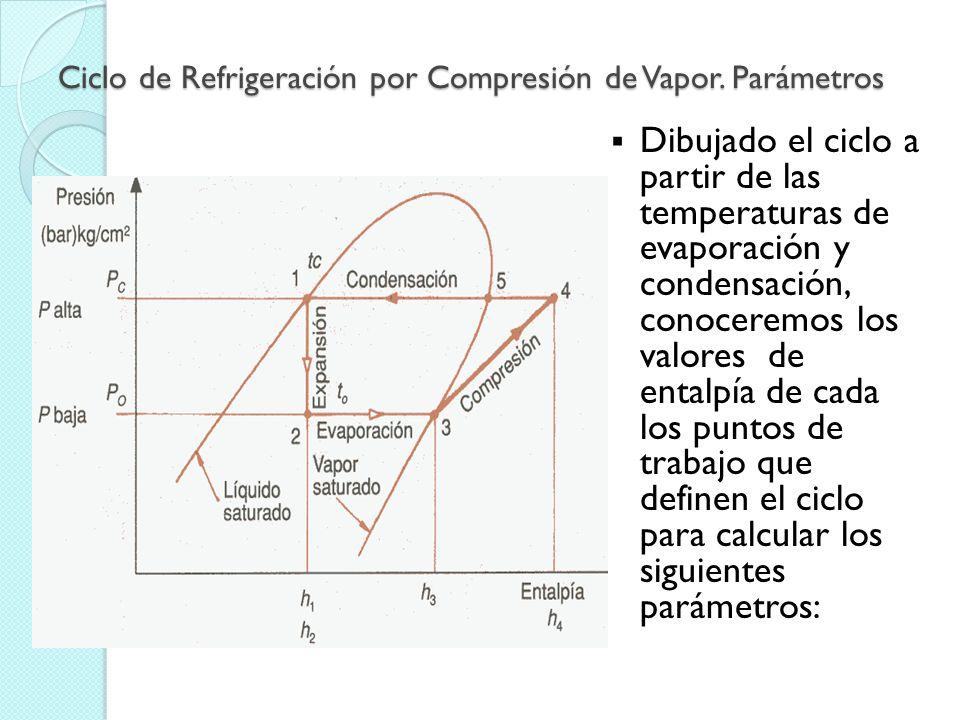 Ciclo Teórico de Refrigeración por Compresión de Vapor. Ejemplo Trazado sobre el Diagrama de Mollier. Dibujemos sobre el diagrama p-h el ciclo de una