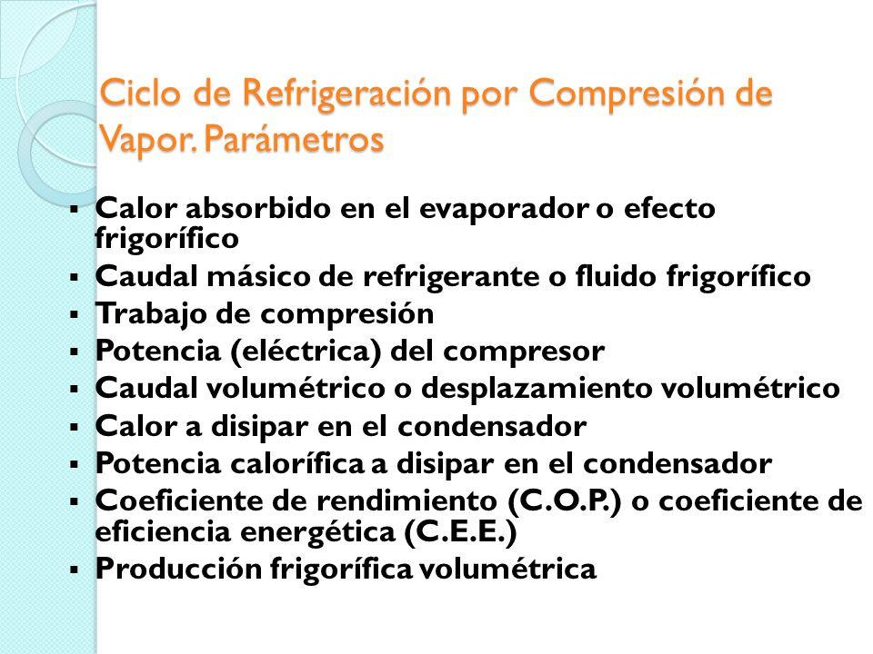 Ciclo de Refrigeración por Compresión de Vapor. Parámetros Dibujado el ciclo a partir de las temperaturas de evaporación y condensación, conoceremos l