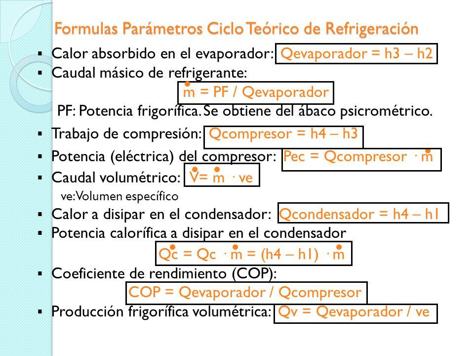 Ciclo de Refrigeración por Compresión de Vapor. Parámetros Calor absorbido en el evaporador o efecto frigorífico Caudal másico de refrigerante o fluid