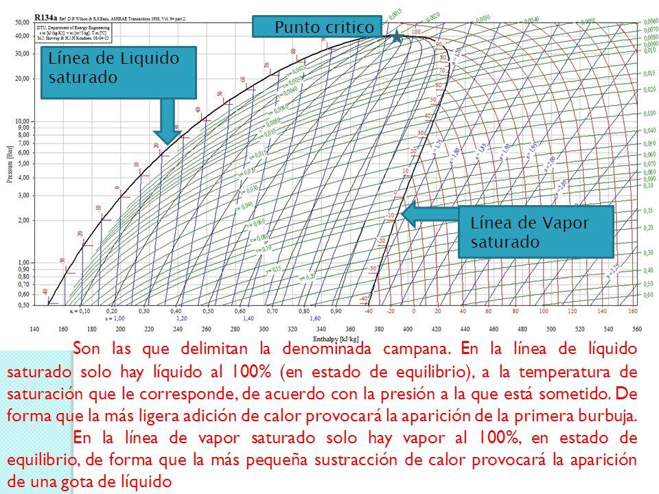 Punto 1.- Refrigerante en estado líquido saturado a presión y temperatura de condensación, está en la intersección de la curva de líquido saturado con la isobara de la presión de condensación Refrigerante a la salida del condensador, antes del dispositivo de expansión