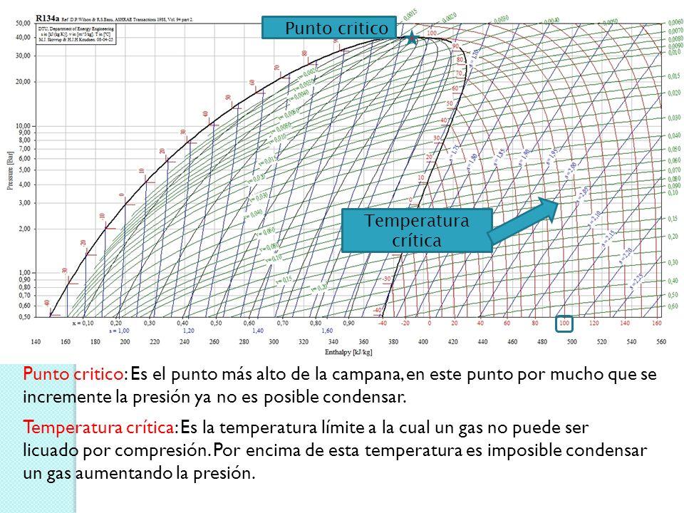 Temperatura crítica Punto critico Punto critico: Es el punto más alto de la campana, en este punto por mucho que se incremente la presión ya no es posible condensar.