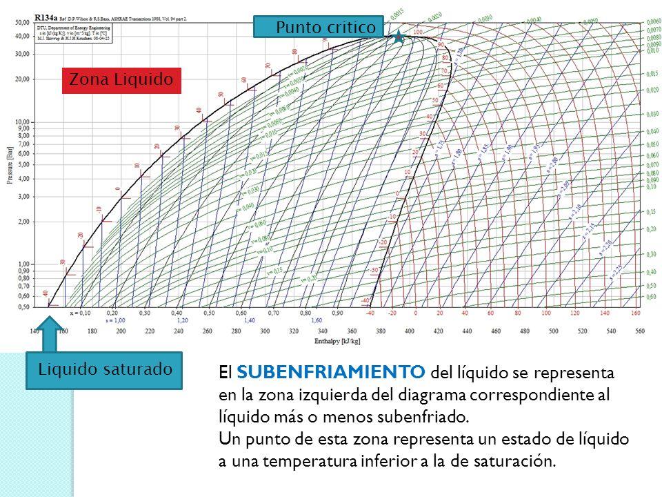 Zona Liquido Liquido saturado Punto critico El SUBENFRIAMIENTO del líquido se representa en la zona izquierda del diagrama correspondiente al líquido más o menos subenfriado.