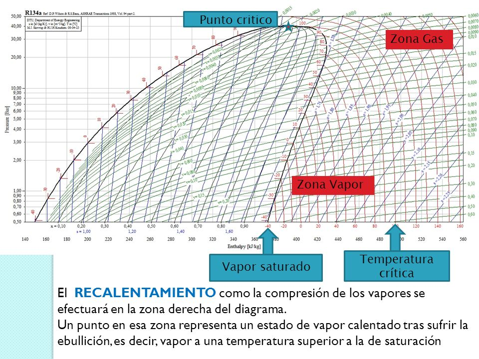 Zona Gas Zona Vapor Temperatura crítica Vapor saturado Punto critico El RECALENTAMIENTO como la compresión de los vapores se efectuará en la zona derecha del diagrama.
