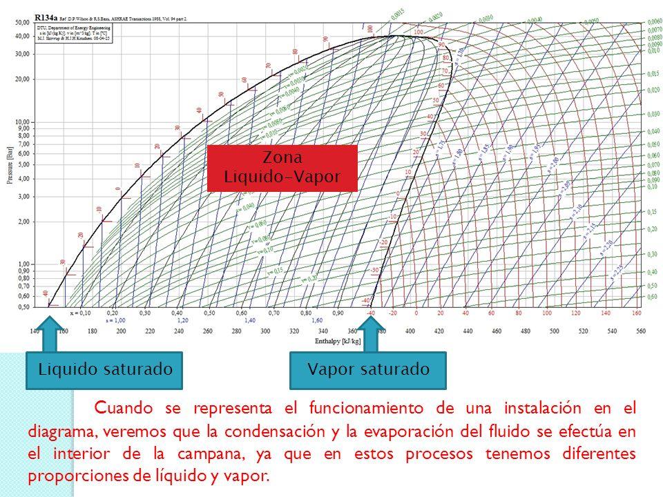Zona Liquido-Vapor Liquido saturadoVapor saturado Cuando se representa el funcionamiento de una instalación en el diagrama, veremos que la condensación y la evaporación del fluido se efectúa en el interior de la campana, ya que en estos procesos tenemos diferentes proporciones de líquido y vapor.