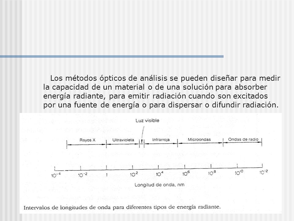 Los métodos ópticos de análisis se pueden diseñar para medir la capacidad de un material o de una solución para absorber energía radiante, para emitir