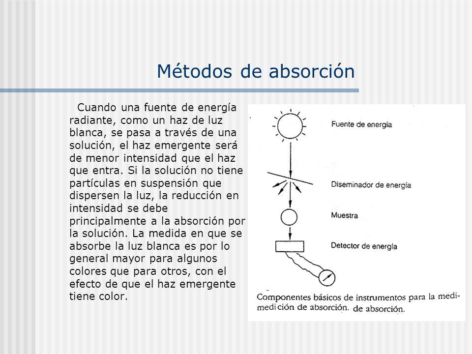 Métodos de absorción Cuando una fuente de energía radiante, como un haz de luz blanca, se pasa a través de una solución, el haz emergente será de meno