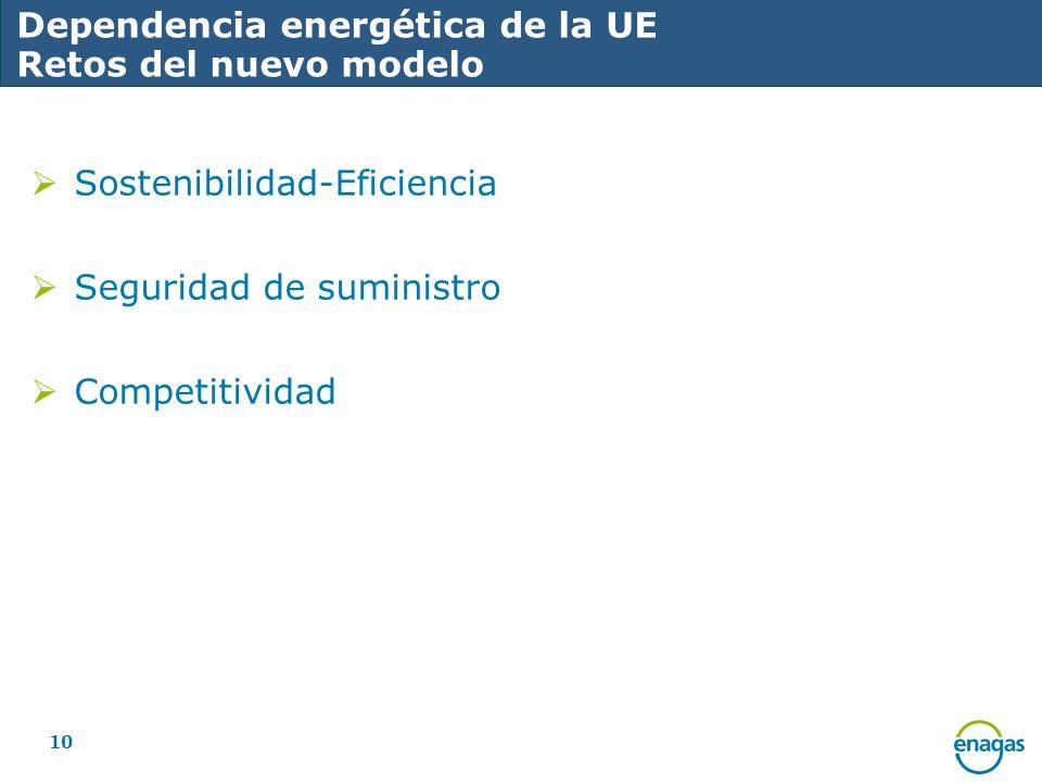 10 Dependencia energética de la UE Retos del nuevo modelo Sostenibilidad-Eficiencia Seguridad de suministro Competitividad