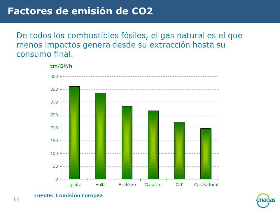 11 Factores de emisión de CO2 De todos los combustibles fósiles, el gas natural es el que menos impactos genera desde su extracción hasta su consumo f