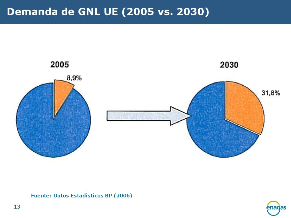 13 Demanda de GNL UE (2005 vs. 2030) Fuente: Datos Estadisticos BP (2006)