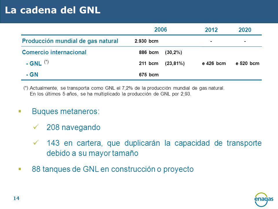 14 La cadena del GNL 20122020 Producción mundial de gas natural 2.930 bcm-- Comercio internacional 886 bcm(30,2%) - GNL 211 bcm(23,81%)e 426 bcme 520