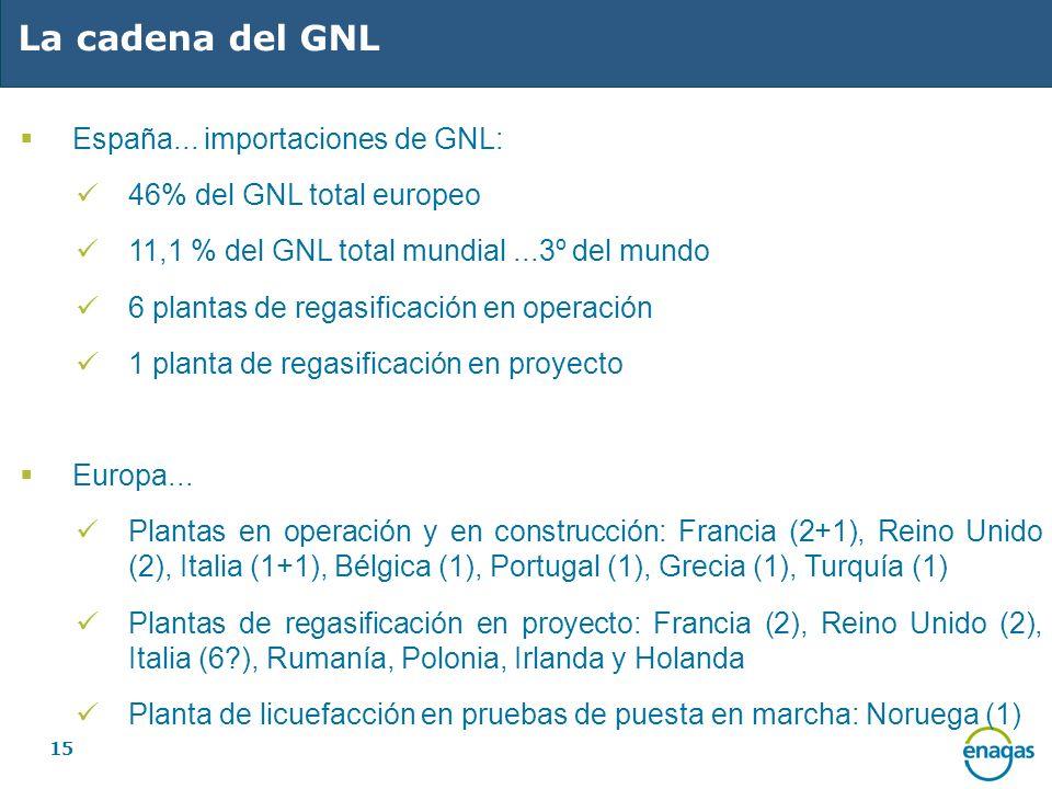 15 La cadena del GNL España... importaciones de GNL: 46% del GNL total europeo 11,1 % del GNL total mundial...3º del mundo 6 plantas de regasificación