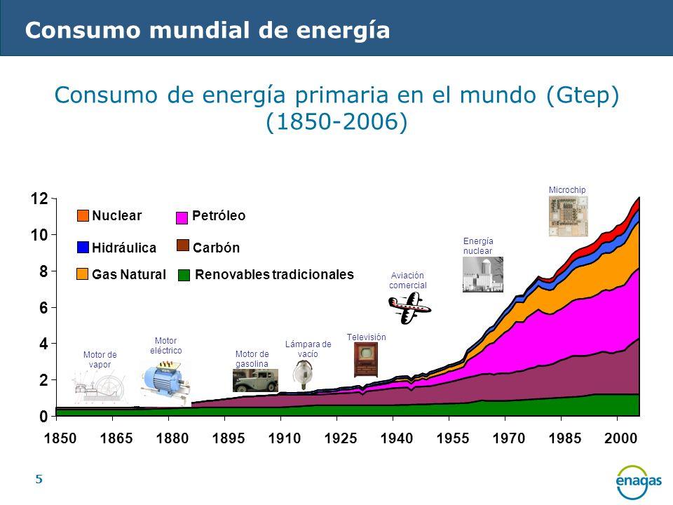 5 Consumo mundial de energía Consumo de energía primaria en el mundo (Gtep) (1850-2006) 0 2 4 6 8 10 12 18501865188018951910192519401955197019852000 N