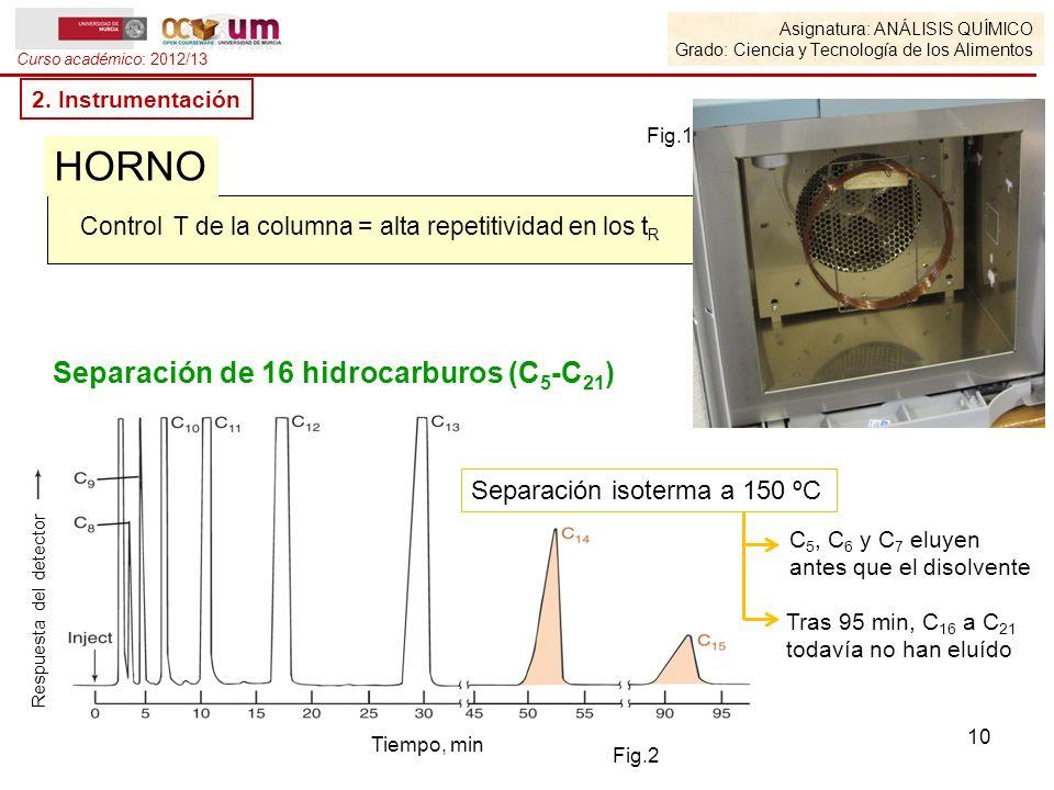 Asignatura: ANÁLISIS QUÍMICO Grado: Ciencia y Tecnología de los Alimentos Curso académico: 2012/13 2. Instrumentación Control T de la columna = alta r