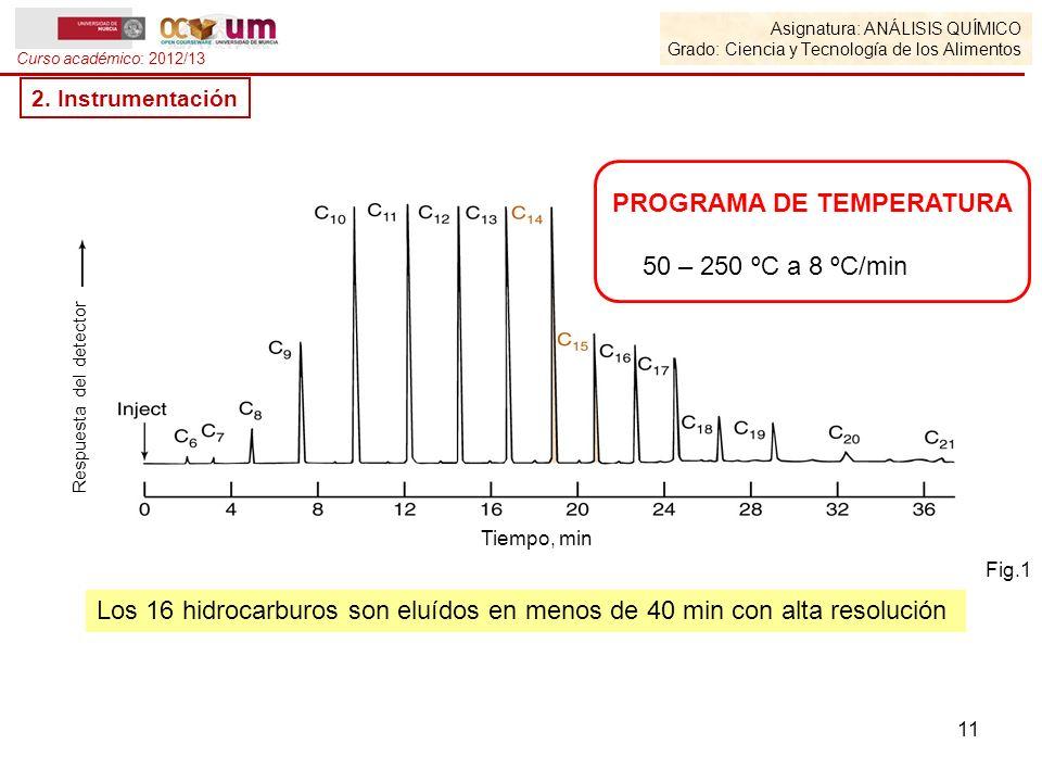 Asignatura: ANÁLISIS QUÍMICO Grado: Ciencia y Tecnología de los Alimentos Curso académico: 2012/13 2. Instrumentación Respuesta del detector Tiempo, m