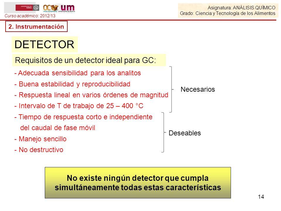 Asignatura: ANÁLISIS QUÍMICO Grado: Ciencia y Tecnología de los Alimentos Curso académico: 2012/13 2. Instrumentación DETECTOR - Adecuada sensibilidad