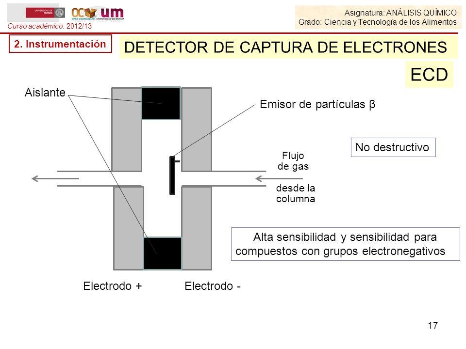 Asignatura: ANÁLISIS QUÍMICO Grado: Ciencia y Tecnología de los Alimentos Curso académico: 2012/13 2. Instrumentación DETECTOR DE CAPTURA DE ELECTRONE