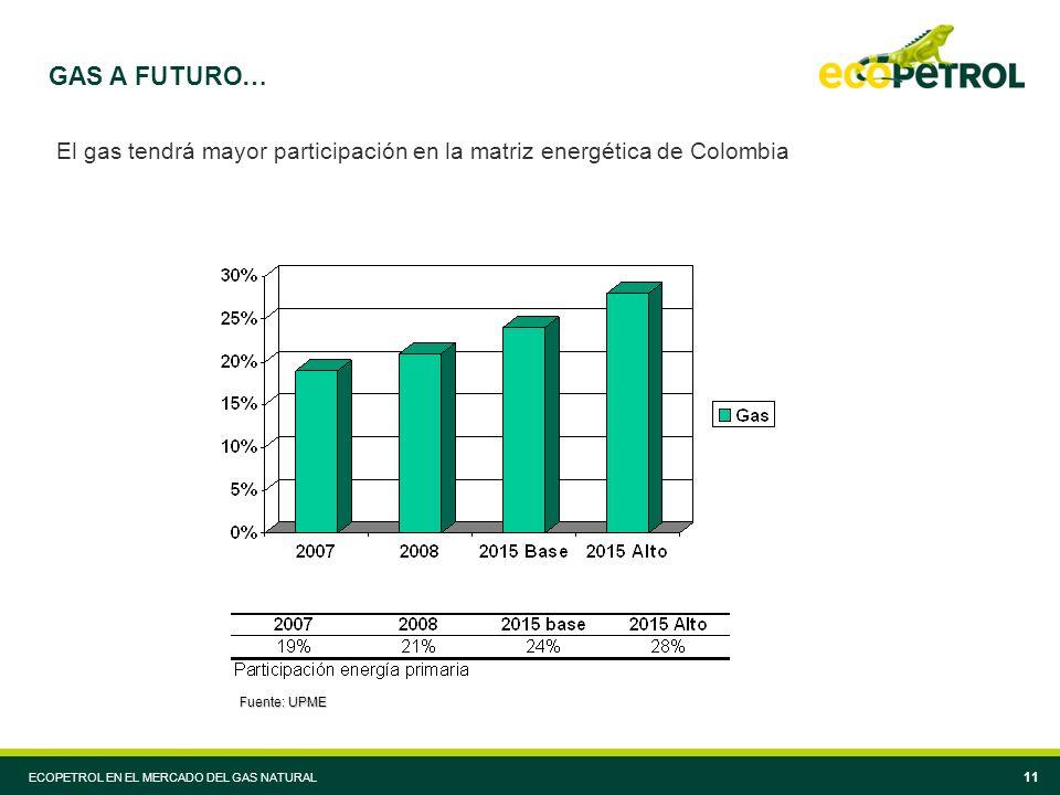 ECOPETROL EN EL MERCADO DEL GAS NATURAL 11 GAS A FUTURO… El gas tendrá mayor participación en la matriz energética de Colombia Fuente: UPME