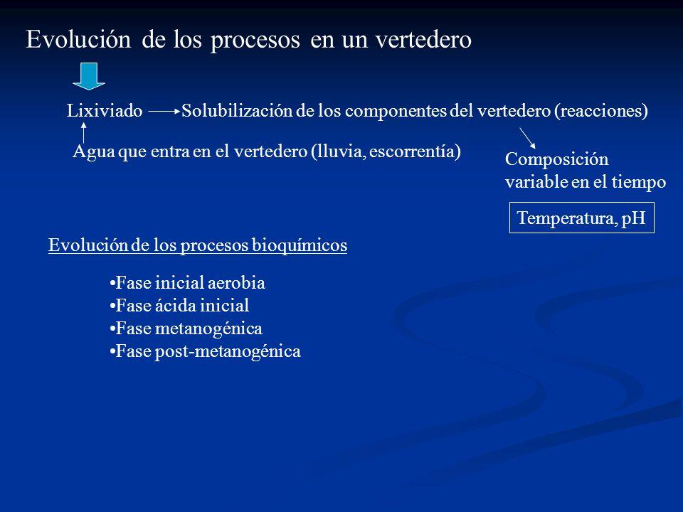Evolución de los procesos en un vertedero LixiviadoSolubilización de los componentes del vertedero (reacciones) Agua que entra en el vertedero (lluvia