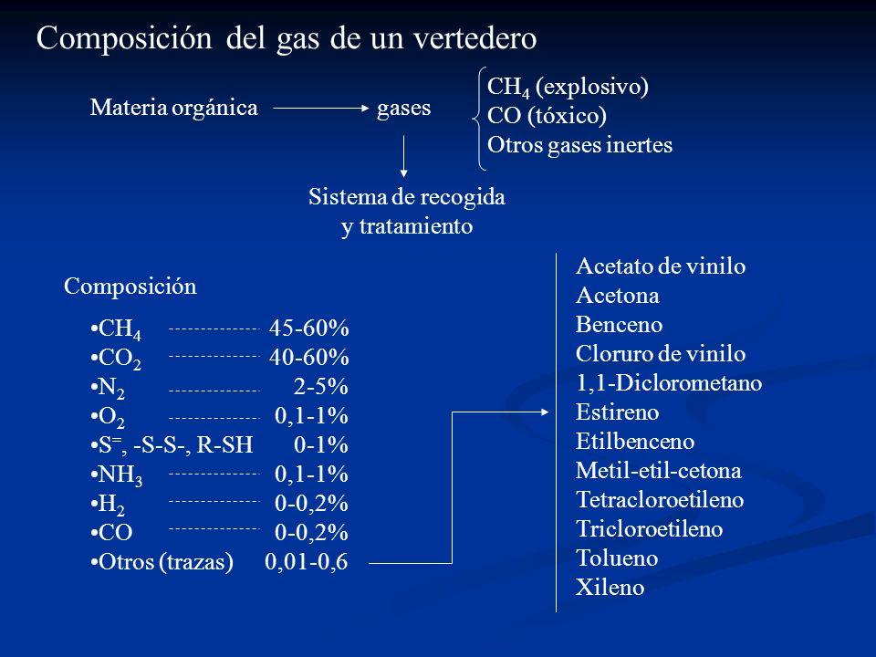 Composición del gas de un vertedero Materia orgánicagases CH 4 (explosivo) CO (tóxico) Otros gases inertes Sistema de recogida y tratamiento Composici