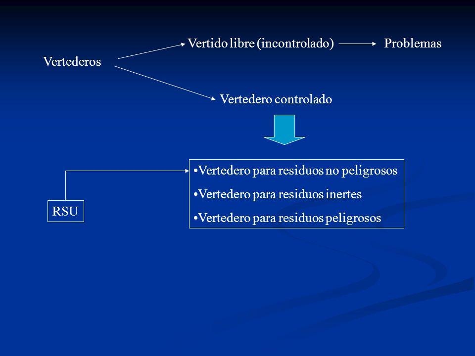 Vertederos Vertido libre (incontrolado) Vertedero controlado Problemas Vertedero para residuos no peligrosos Vertedero para residuos inertes Vertedero