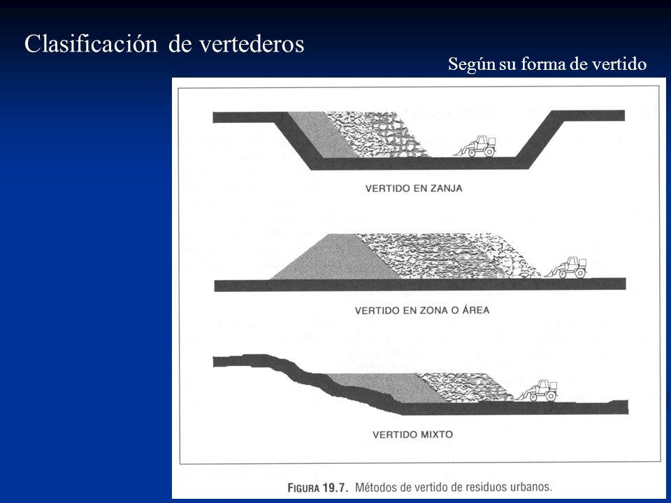Clasificación de vertederos Según su forma de vertido