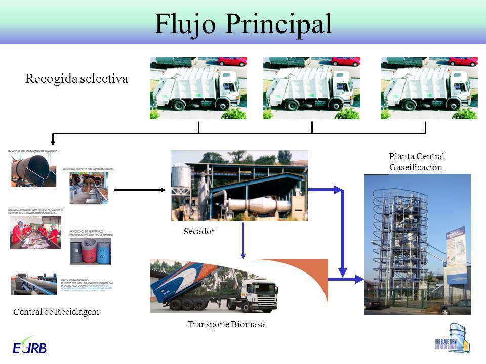 Planta Central Gaseificación Central de Reciclagem Secador Transporte Biomasa Flujo Principal Recogida selectiva