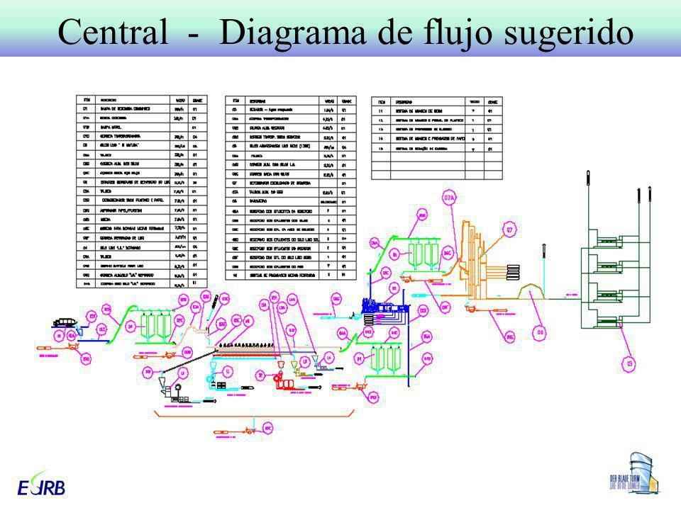 Central - Diagrama de flujo sugerido