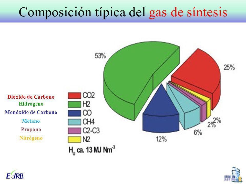 Composición típica del gas de síntesis Dióxido de Carbono Hidrógeno Monóxido de Carbono Metano Propano Nitrógeno