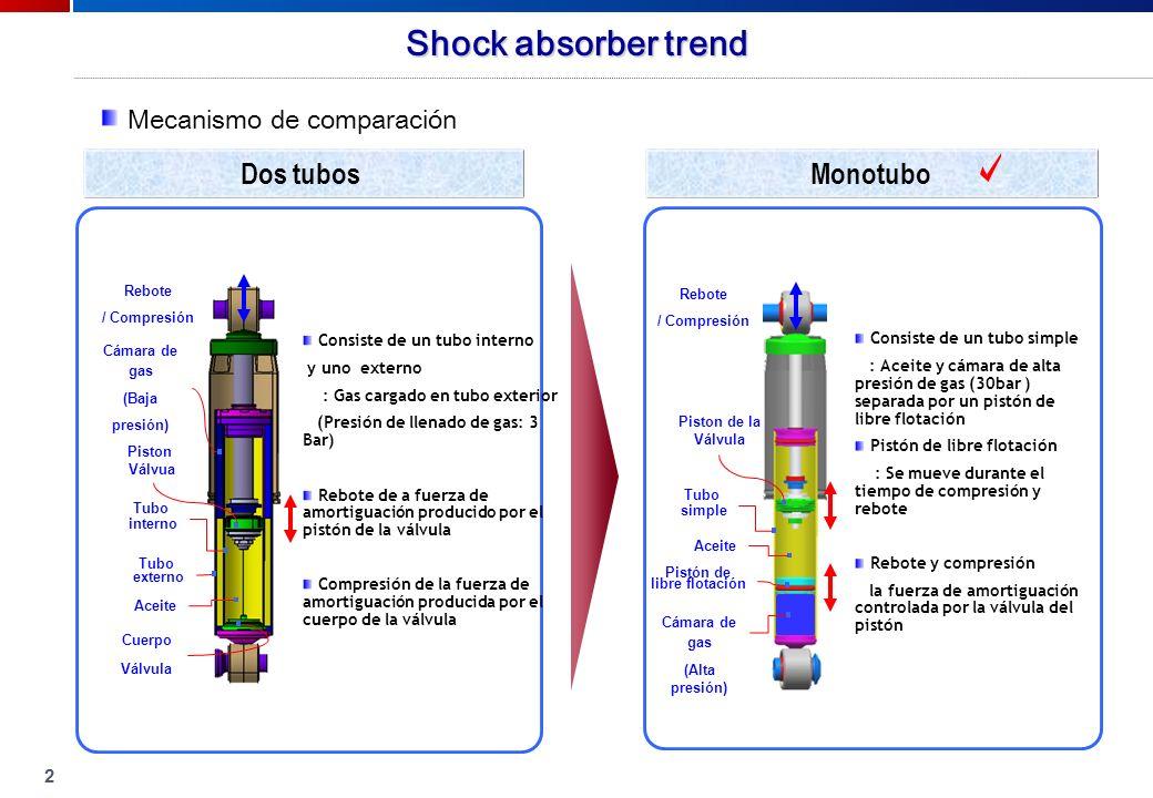 2 Dos tubosMonotubo Consiste de un tubo interno y uno externo : Gas cargado en tubo exterior (Presión de llenado de gas: 3 Bar) Rebote de a fuerza de