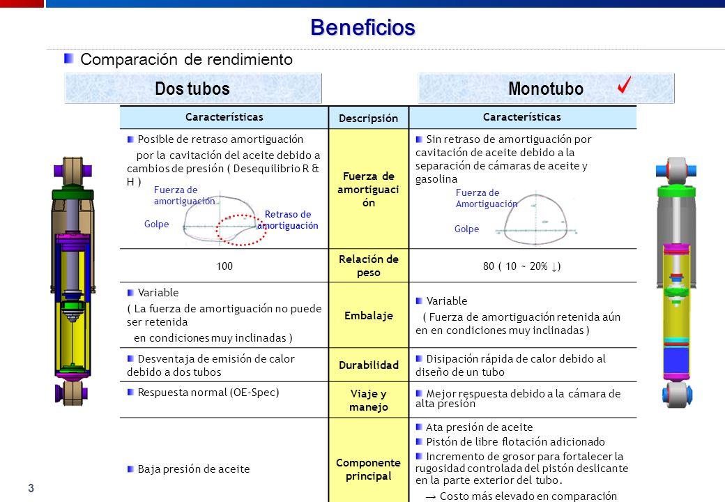 3 Características Descripsión Características Posible de retraso amortiguación por la cavitación del aceite debido a cambios de presión ( Desequilibrio R & H ) Fuerza de amortiguaci ón Sin retraso de amortiguación por cavitación de aceite debido a la separación de cámaras de aceite y gasolina 100 Relación de peso 80 ( 10 ~ 20% ) Variable ( La fuerza de amortiguación no puede ser retenida en condiciones muy inclinadas ) Embalaje Variable ( Fuerza de amortiguación retenida aún en en condiciones muy inclinadas ) Desventaja de emisión de calor debido a dos tubos Durabilidad Disipación rápida de calor debido al diseño de un tubo Respuesta normal (OE-Spec) Viaje y manejo Mejor respuesta debido a la cámara de alta presión Baja presión de aceite Componente principal Ata presión de aceite Pistón de libre flotación adicionado Incremento de grosor para fortalecer la rugosidad controlada del pistón deslicante en la parte exterior del tubo.