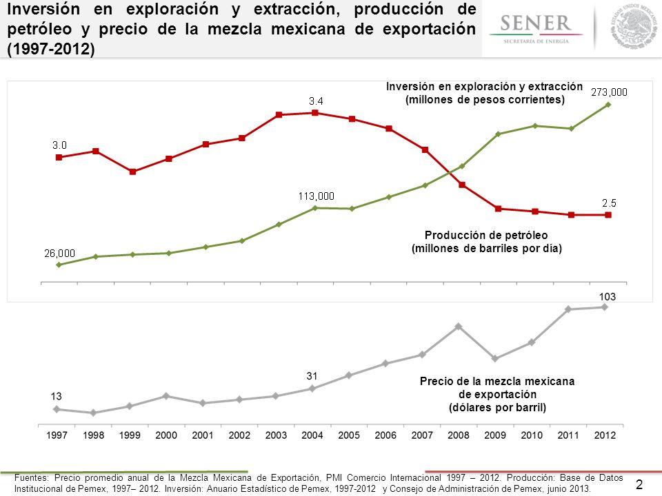 Inversión en exploración y extracción, producción de petróleo y precio de la mezcla mexicana de exportación (1997-2012) Fuentes: Precio promedio anual